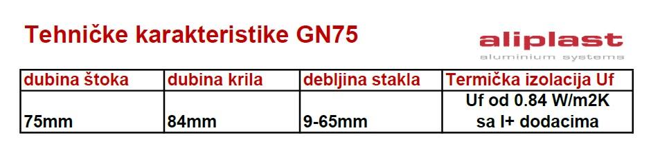 Tahnicke karakteristike Aliplast Genesis 75