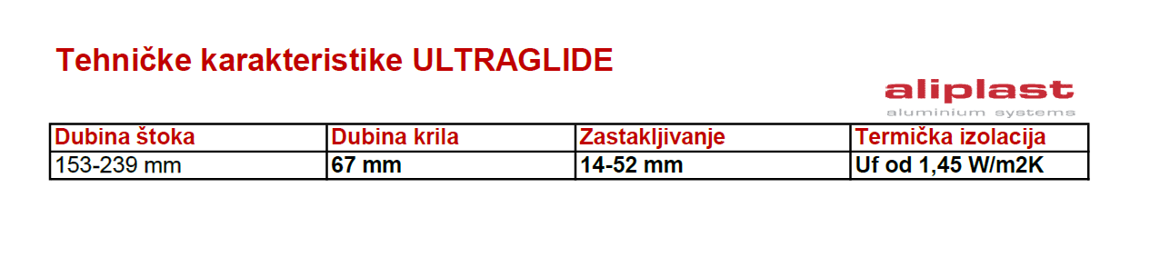Aliplast Ultraglide tehnicke specifikacije
